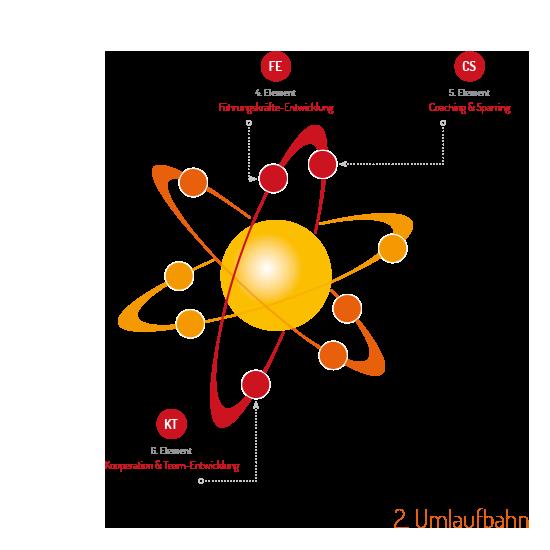 UMSETZUNGS-SYSTEM 2. Umlaufbahn